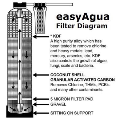 easyAgua filter diagam