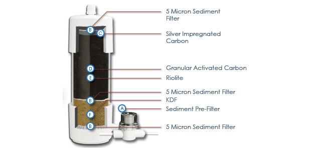Filter diagramm